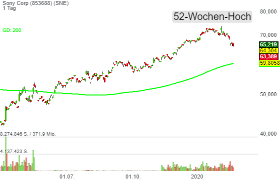 Sony Corp (-2,48%)