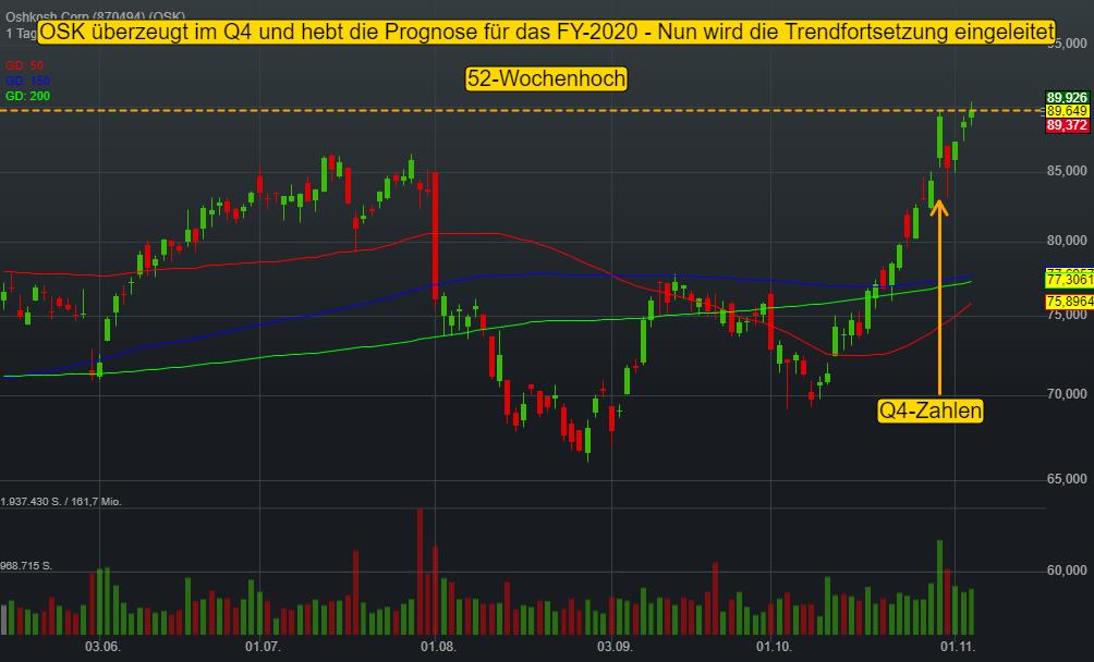 Oshkosh Corp (-0,07%)