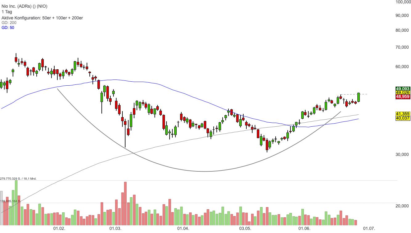 Nio Inc. (ADRs) (8,72%)