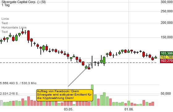 Silvergate Capital Corp. (6,67%)