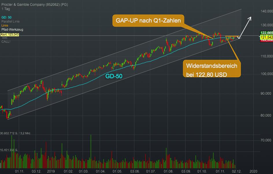 Procter & Gamble Company (0,37%)
