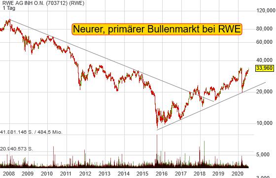 RWE AG INH O.N. (2,04%)