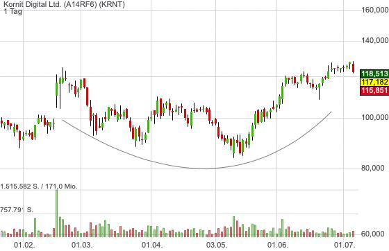 Kornit Digital Ltd. (-4,63%)