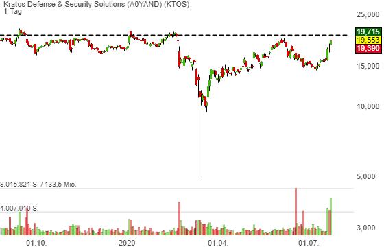 Kratos Defense & Security Solutions (0,79%)