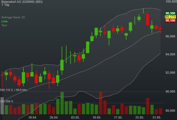Beiersdorf AG (1,46%)