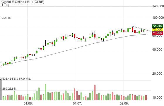 Global-E Online Ltd (0,00%)