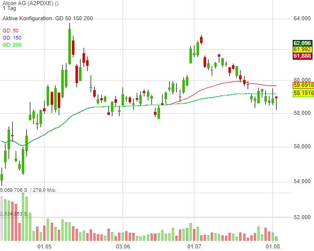 Alcon AG (-0,09%)