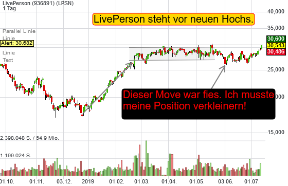 LivePerson (3,57%)