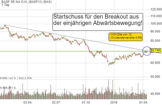 BASF SE NA O.N. (1,62%)
