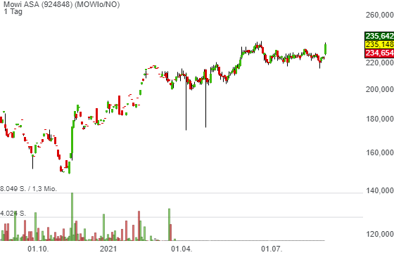 Mowi ASA (4,90%)