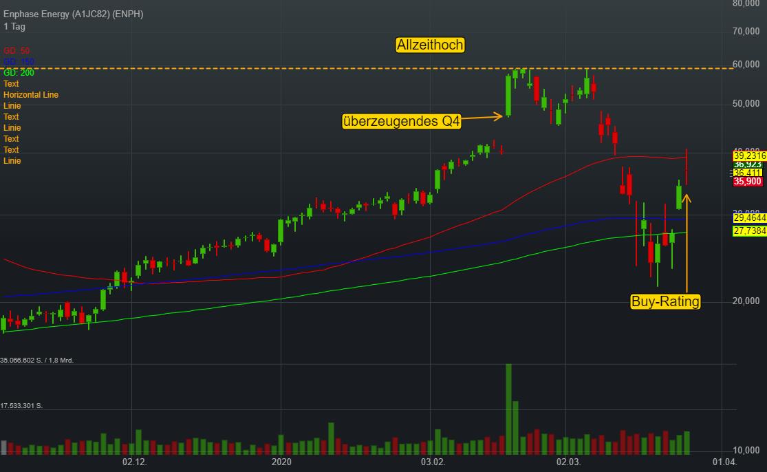 Enphase: Wechselrichter boomen - SMA bestätigt Prognose - Enphase laut Barclays ein Top-Pick