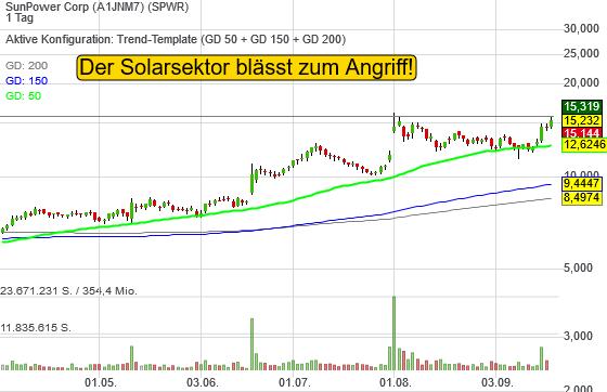 SunPower Corp (5,70%)