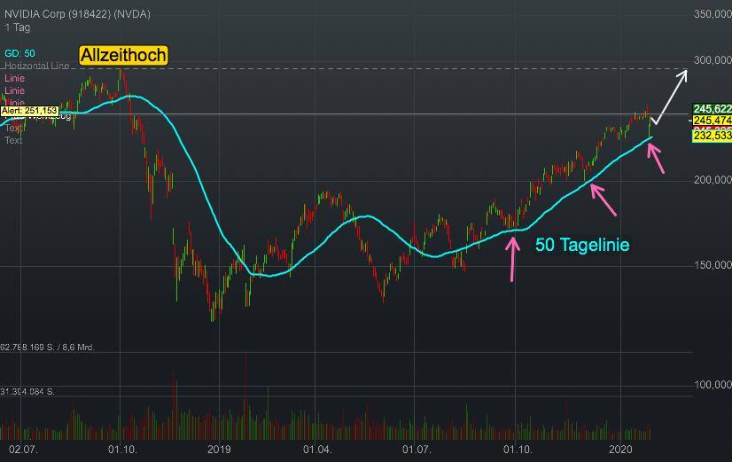 NVIDIA Corp (-1,01%)
