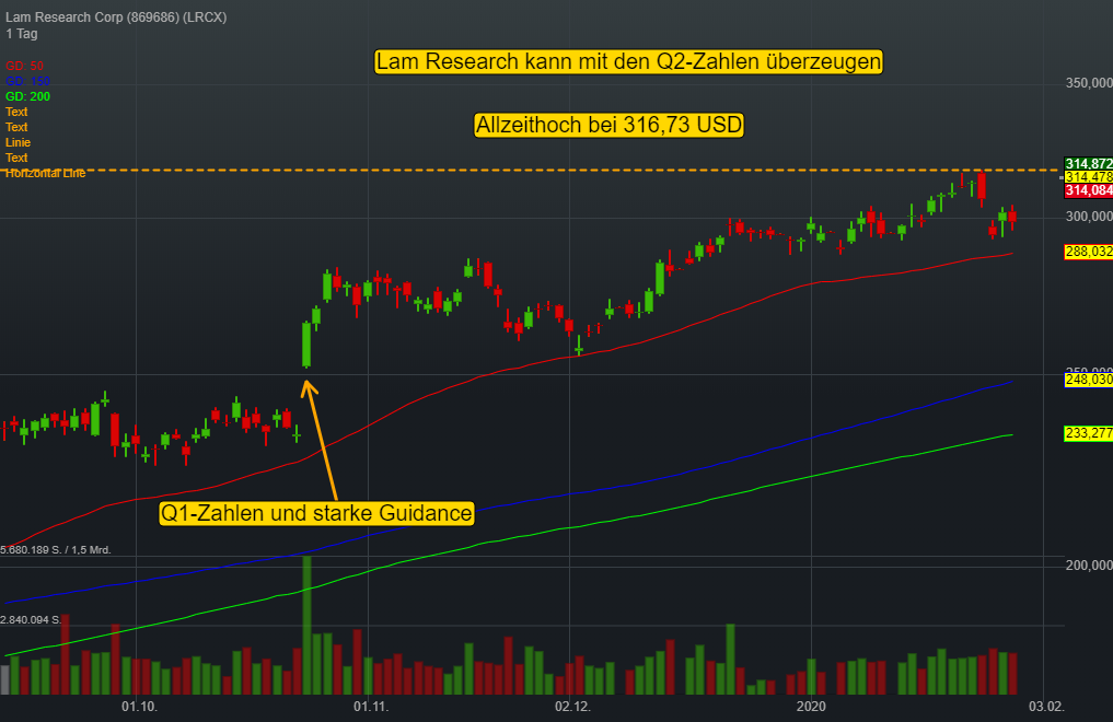 Lam Research Corp (5,45%)