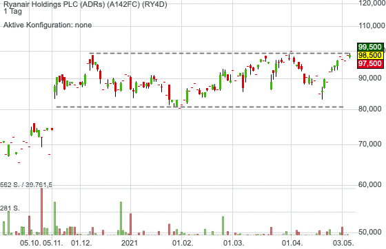 Ryanair Holdings PLC (ADRs) (1,81%)