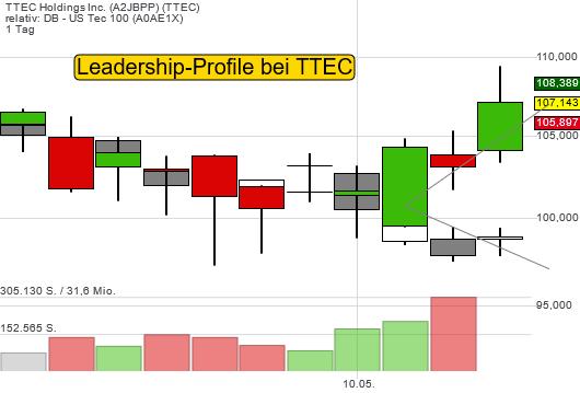 TTEC Holdings Inc. (3,95%)