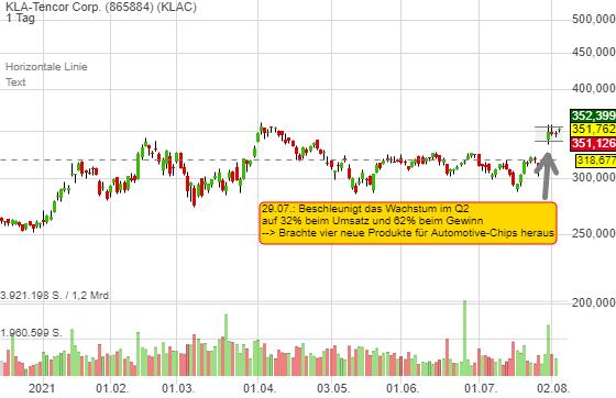 KLA-Tencor Corp. (1,40%)