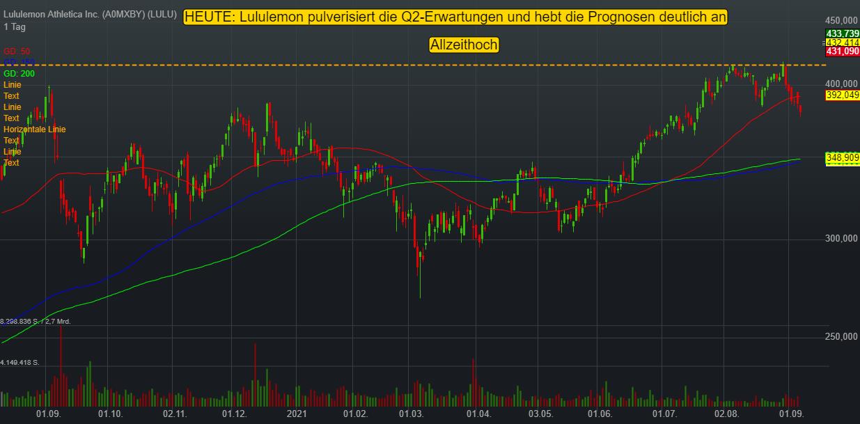 Lululemon Athletica Inc. (13,54%)