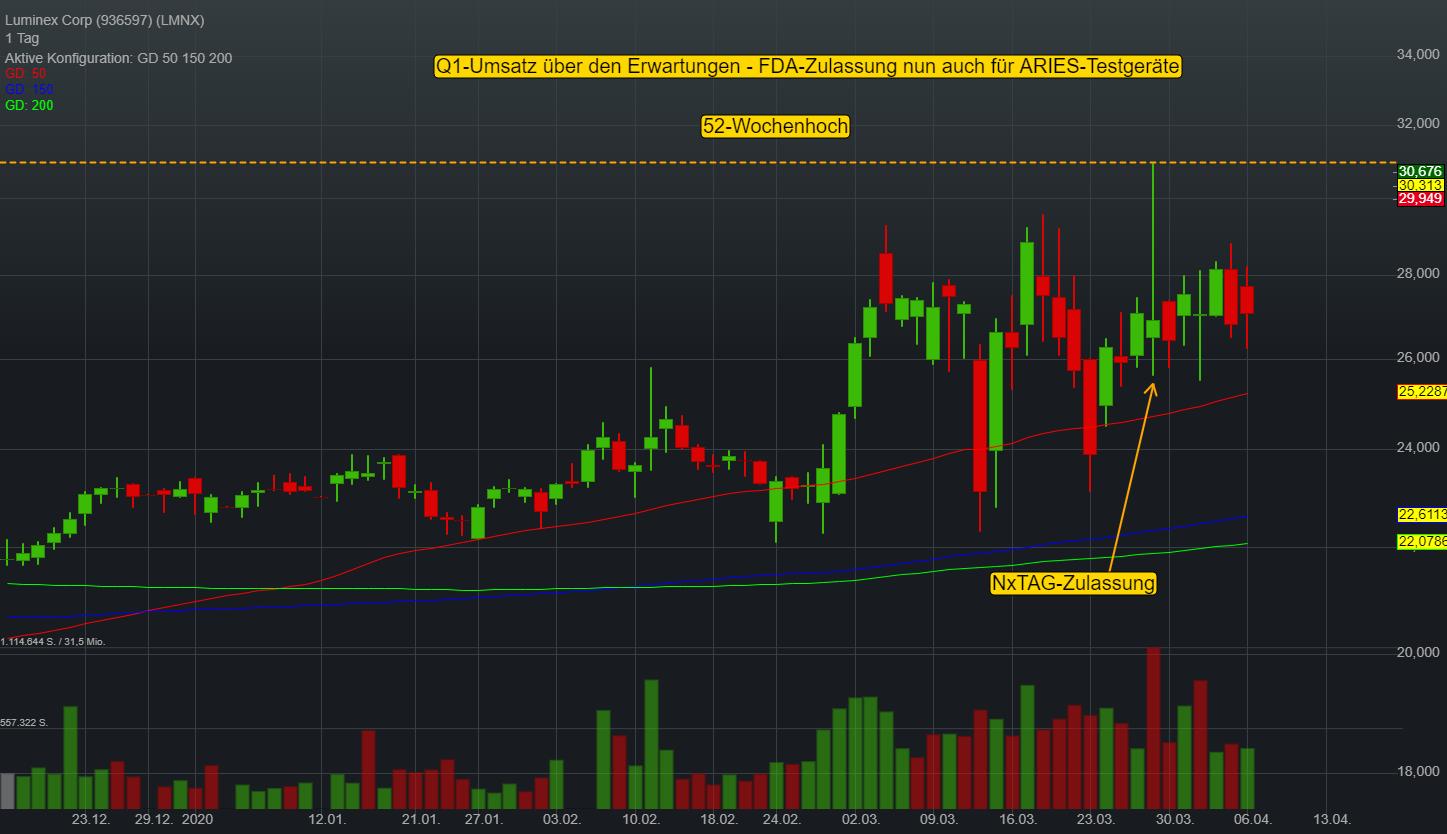Luminex Corp (12,02%)