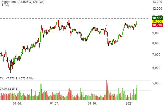 Zynga Inc. (0,15%)