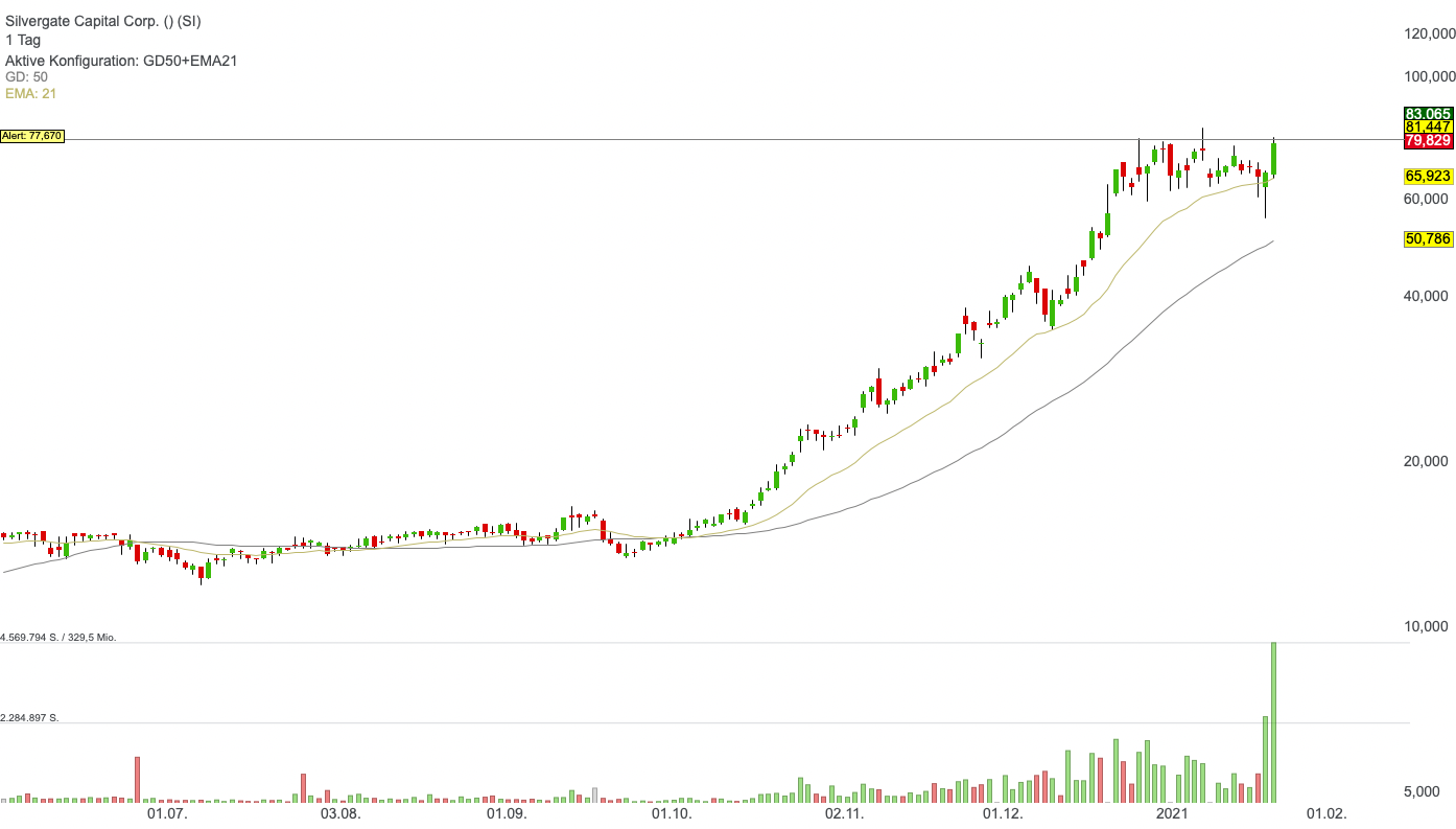 Silvergate Capital Corp. (6,94%)