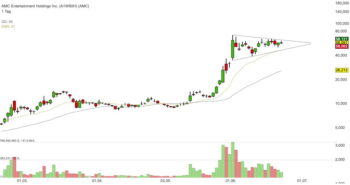 AMC Entertainment Holdings Inc. (-0,21%)