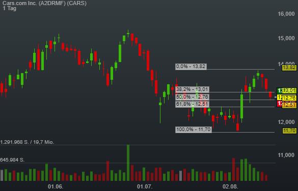Cars.com Inc. (-2,21%)