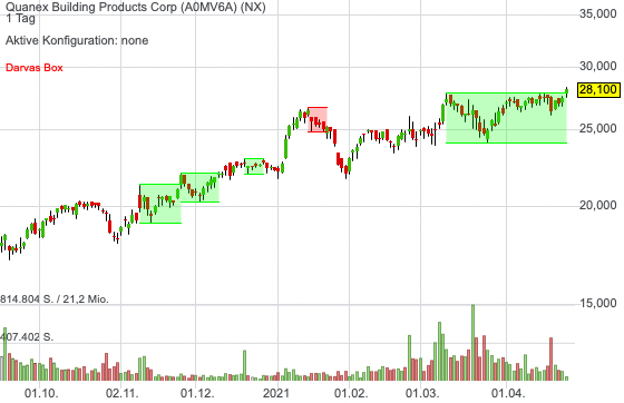 Quanex Building Products Corp (2,56%)