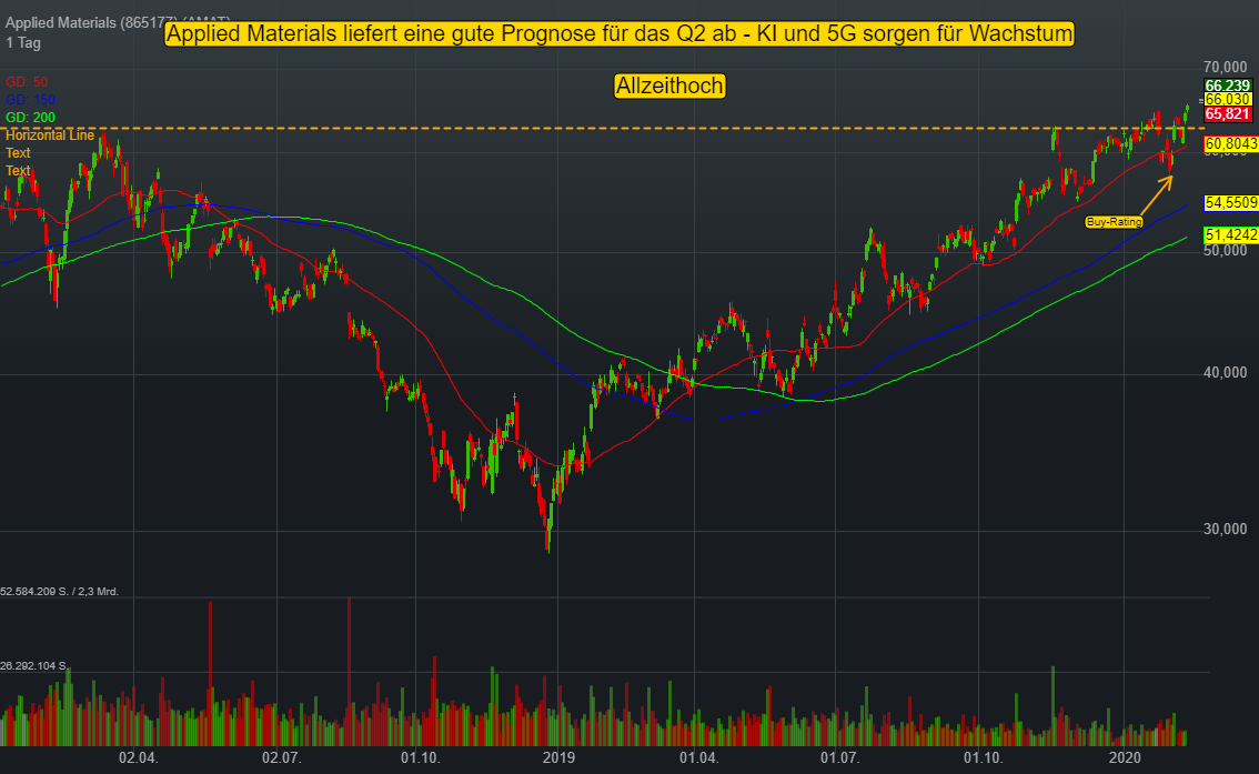 Applied Materials (1,01%)