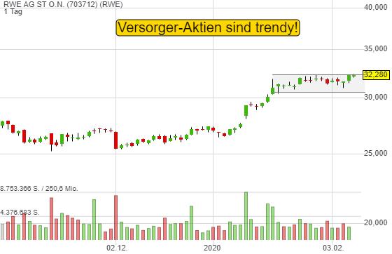 RWE AG ST O.N. (0,09%)