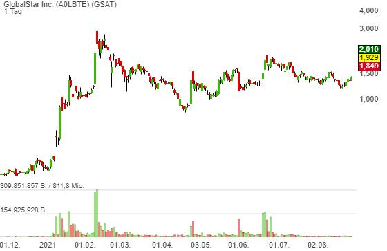GlobalStar Inc. (34,92%)