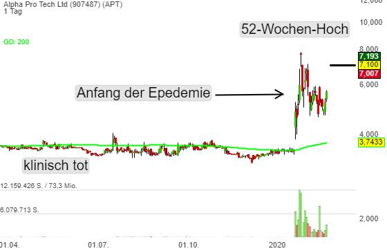 Alpha Pro Tech Ltd (24,56%)