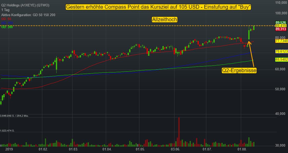 Q2 Holdings (-0,30%)