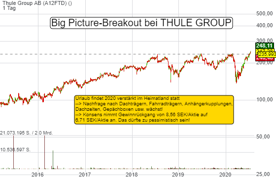Thule Group AB (1,68%)