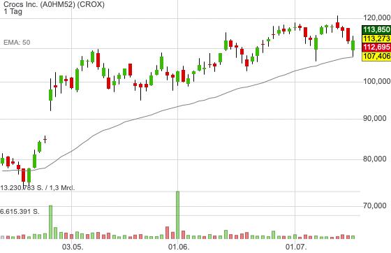 Crocs Inc. (0,63%)