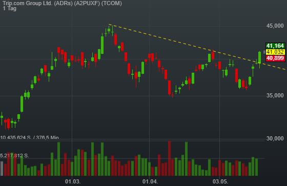 Trip.com Group Ltd. (ADRs) (4,04%)
