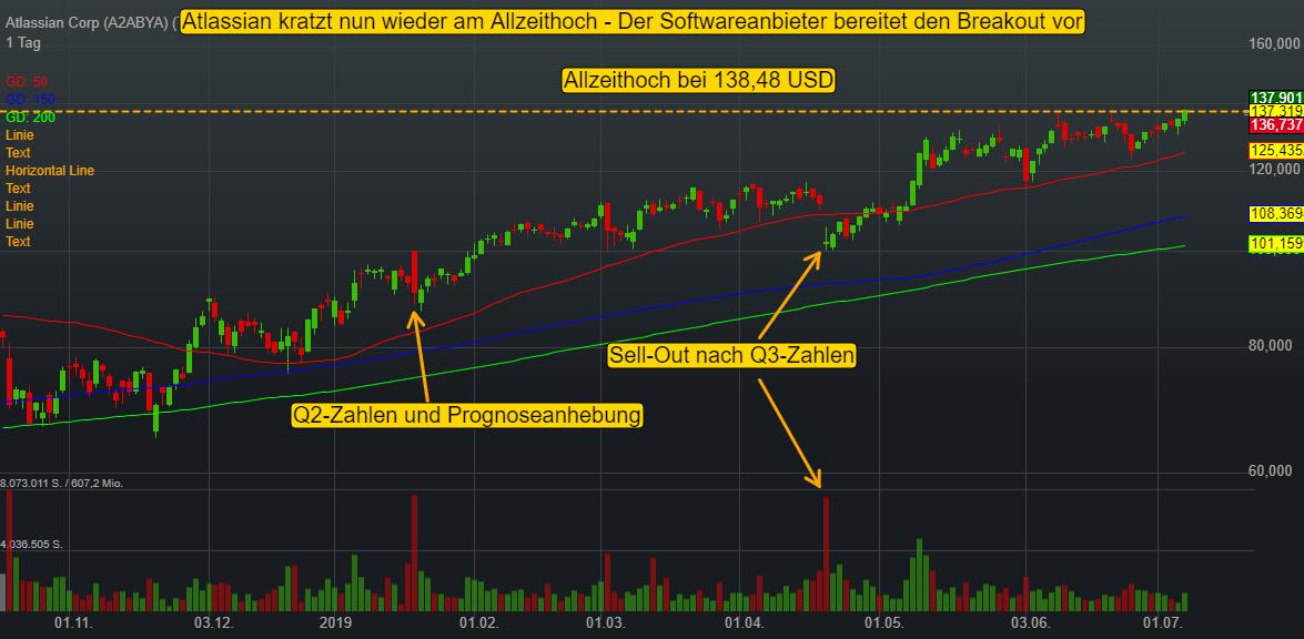 Atlassian Corp (-0,44%)