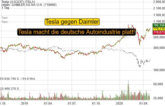 Tesla (-2,44%)