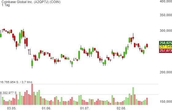 Coinbase Global Inc. (0,61%)