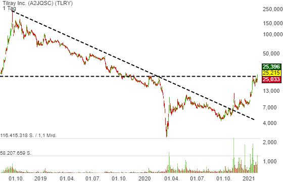 Tilray Inc. (7,34%)