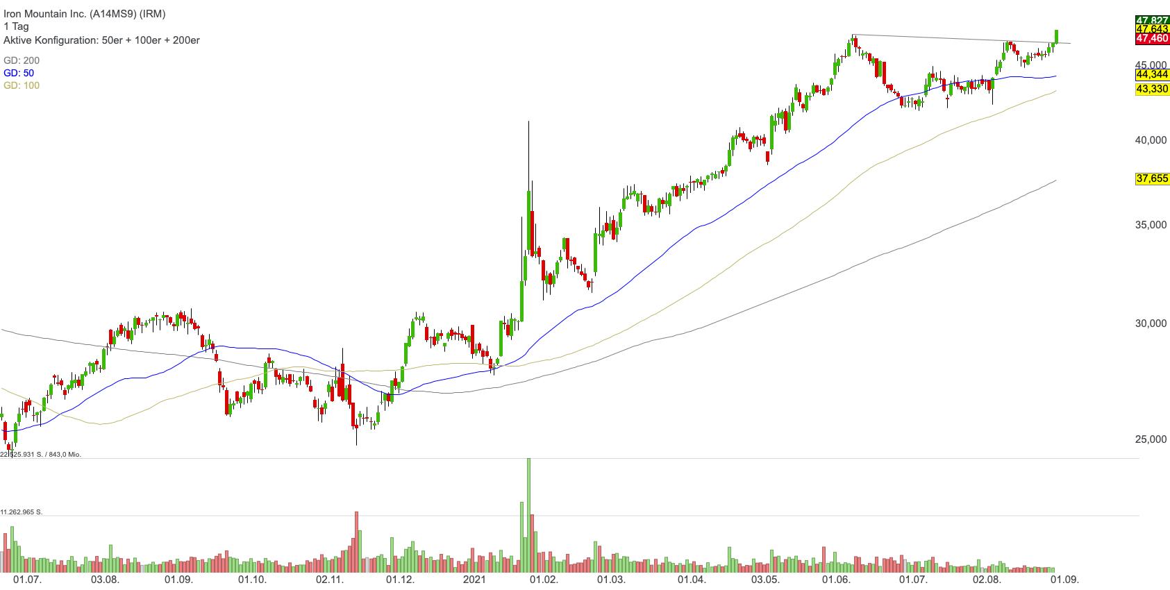 Iron Mountain Inc. (2,04%)