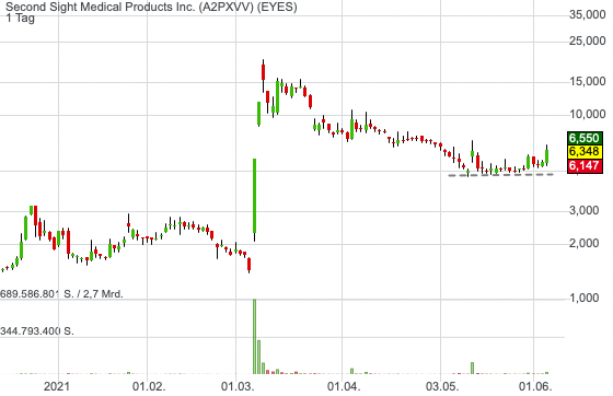 Second Sight Medical Products Inc. (-1,43%)