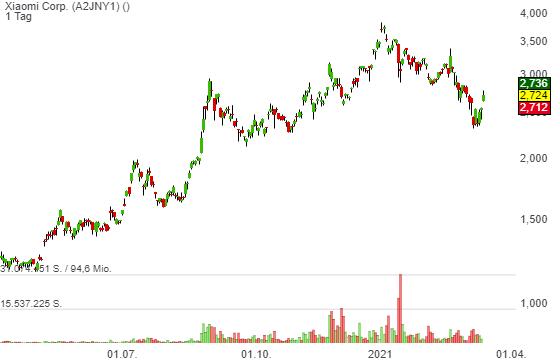 Xiaomi Corp. (9,76%)