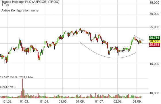 Tronox Holdings PLC (0,47%)