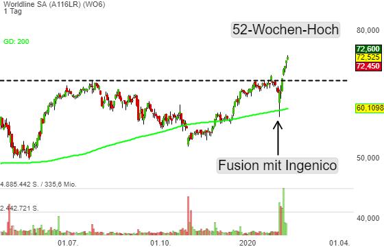 Worldline SA (1,08%)