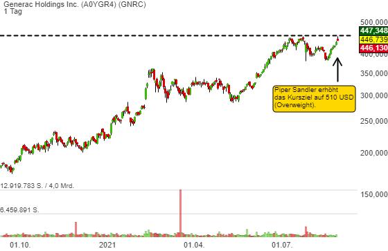 Generac Holdings Inc. (0,91%)