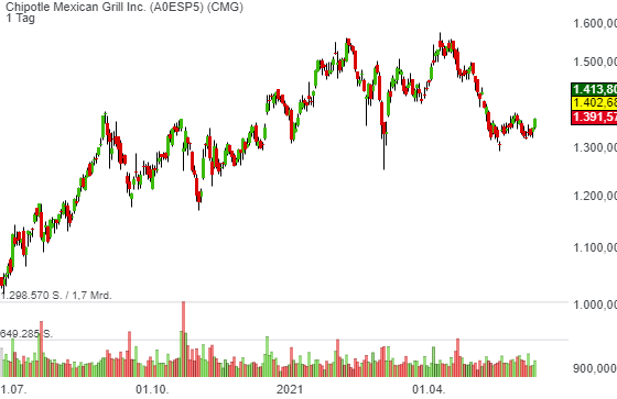 Chipotle Mexican Grill Inc. (2,63%)