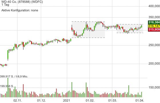 WD-40 Co. (-0,53%)