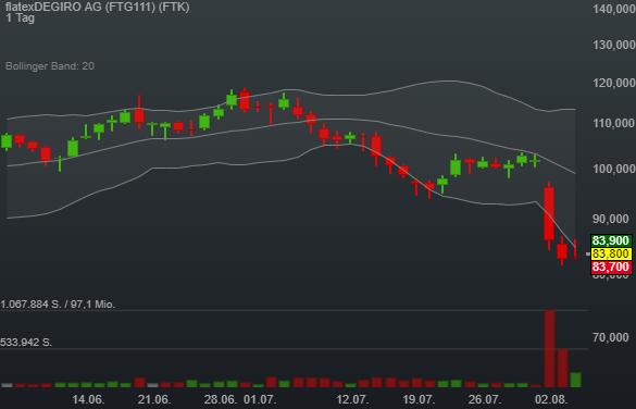 flatexDEGIRO AG (0,90%)