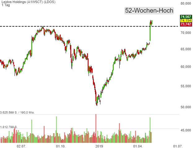 Leidos Holdings (1,39%)